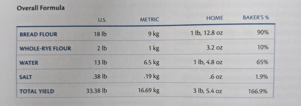 Baking 101 Baker S Percentages Bench And Bowl Blog